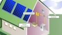 Instal·lacions fotovoltaiques aïllades
