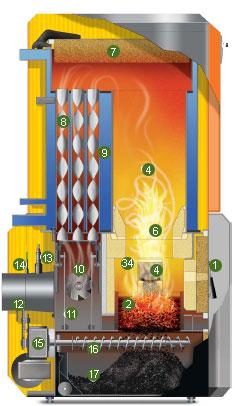 Calderas de le a synchro for Calderas de lena para radiadores de agua
